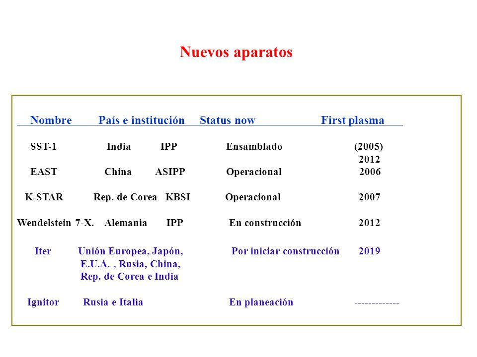 Nuevos aparatos Nombre País e institución Status now First plasma SST-1 India IPP Ensamblado (2005) 2012 EAST China ASIPP Operacional 2006 K-STAR Rep.