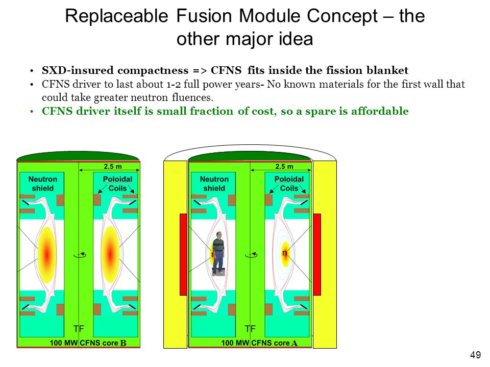 49 Replaceable Fusion Module Concept – the other major idea SXD-insured compactness => CFNS fits inside the fission blanket CFNS driver to last about