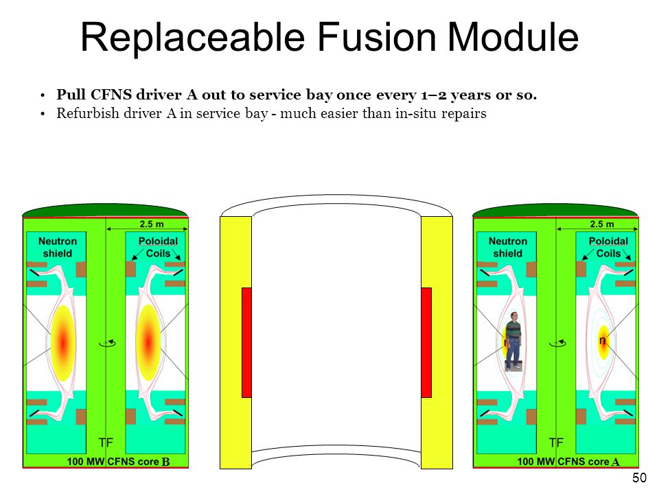 50 Replaceable Fusion Module Pull CFNS driver A out to service bay once every 1–2 years or so. Refurbish driver A in service bay - much easier than in
