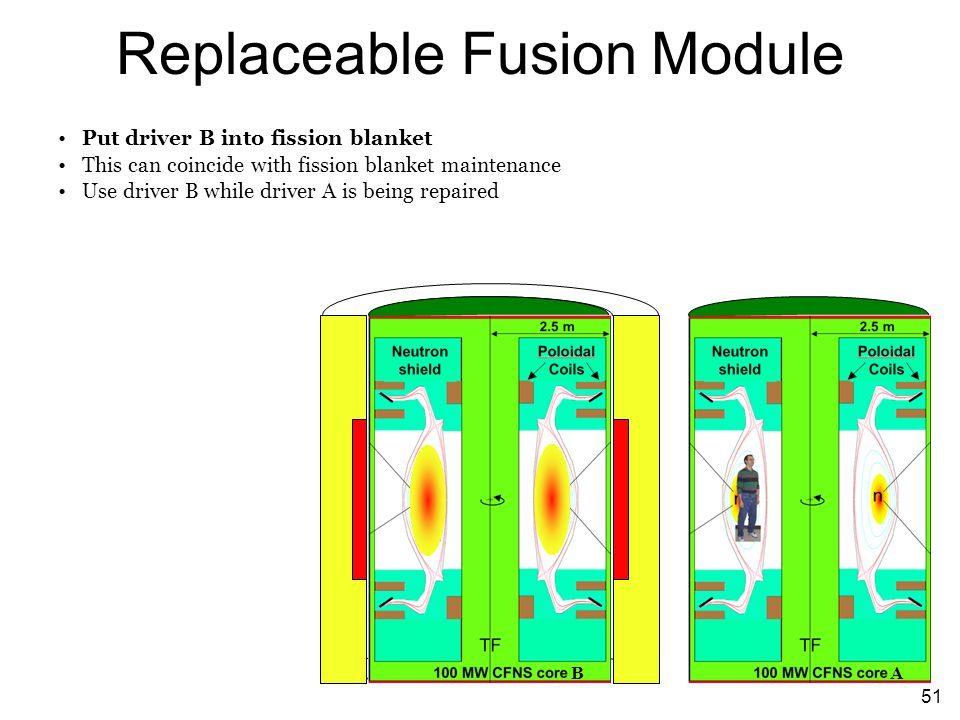 51 Replaceable Fusion Module Put driver B into fission blanket This can coincide with fission blanket maintenance Use driver B while driver A is being repaired BA