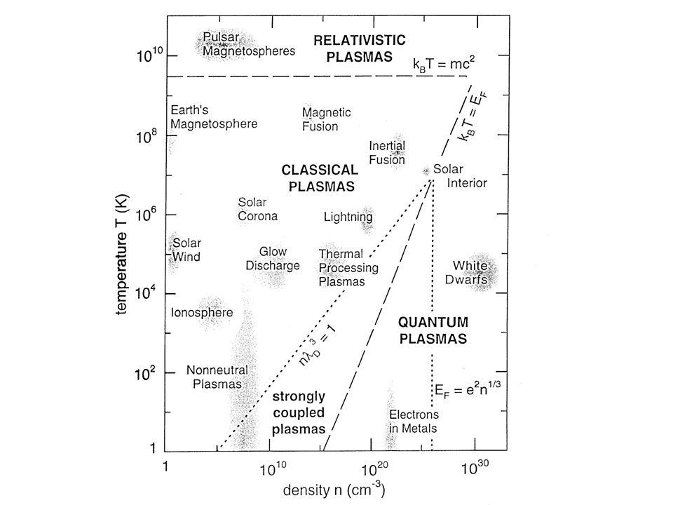 El mapa de los plasmas