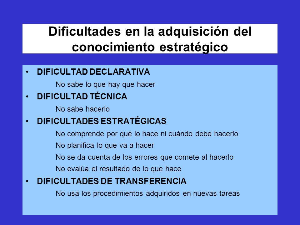 Dificultades en la adquisición del conocimiento estratégico DIFICULTAD DECLARATIVA No sabe lo que hay que hacer DIFICULTAD TÉCNICA No sabe hacerlo DIFICULTADES ESTRATÉGICAS No comprende por qué lo hace ni cuándo debe hacerlo No planifica lo que va a hacer No se da cuenta de los errores que comete al hacerlo No evalúa el resultado de lo que hace DIFICULTADES DE TRANSFERENCIA No usa los procedimientos adquiridos en nuevas tareas