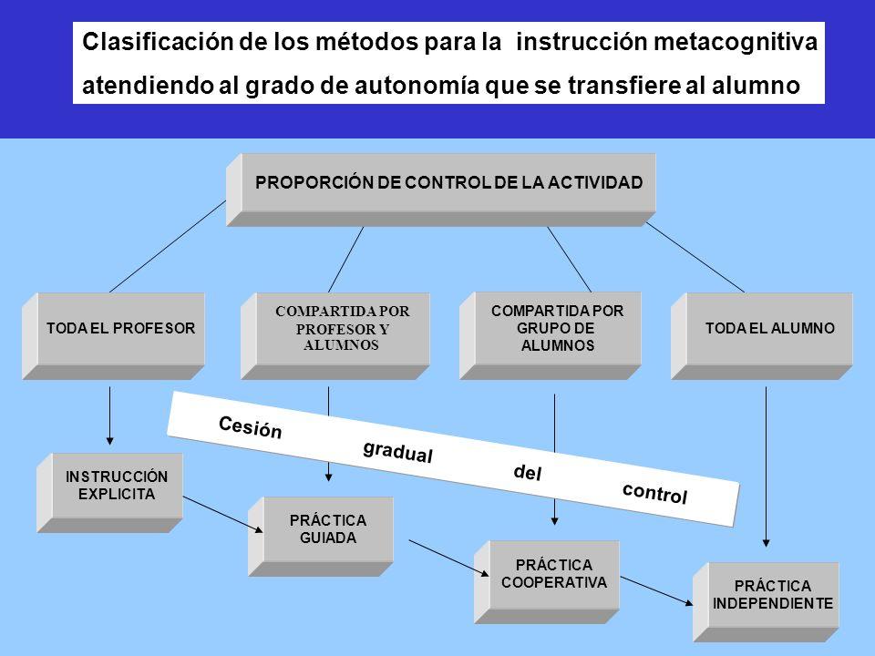 TODA EL PROFESOR COMPARTIDA POR PROFESOR Y ALUMNOS COMPARTIDA POR GRUPO DE ALUMNOS TODA EL ALUMNO INSTRUCCIÓN EXPLICITA PRÁCTICA GUIADA PRÁCTICA COOPERATIVA PRÁCTICA INDEPENDIENTE PROPORCIÓN DE CONTROL DE LA ACTIVIDAD Cesión gradual del control Clasificación de los métodos para la instrucción metacognitiva atendiendo al grado de autonomía que se transfiere al alumno