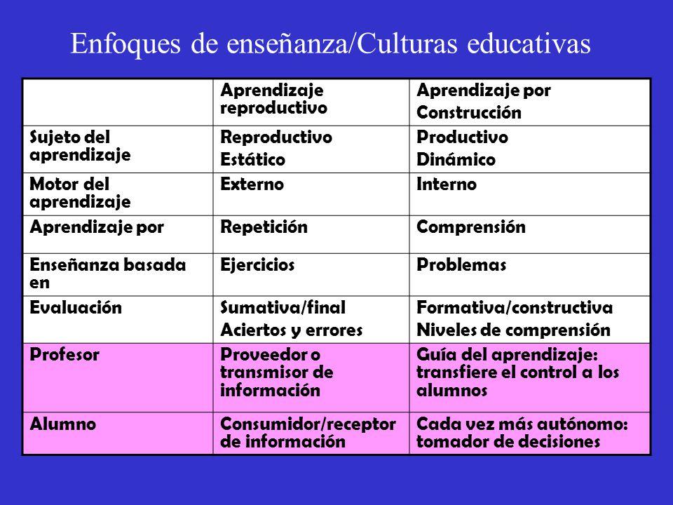 Enfoques de enseñanza/Culturas educativas Aprendizaje reproductivo Aprendizaje por Construcción Sujeto del aprendizaje Reproductivo Estático Productivo Dinámico Motor del aprendizaje ExternoInterno Aprendizaje porRepeticiónComprensión Enseñanza basada en EjerciciosProblemas EvaluaciónSumativa/final Aciertos y errores Formativa/constructiva Niveles de comprensión ProfesorProveedor o transmisor de información Guía del aprendizaje: transfiere el control a los alumnos AlumnoConsumidor/receptor de información Cada vez más autónomo: tomador de decisiones