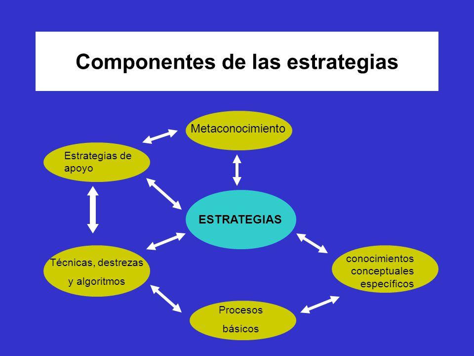Componentes de las estrategias ESTRATEGIAS Metaconocimiento Estrategias de apoyo Técnicas, destrezas y algoritmos Procesos básicos conocimientos conceptuales específicos