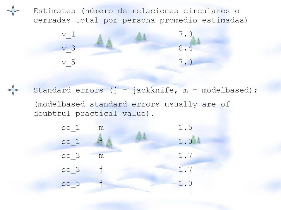 Estimates (número de relaciones circulares o cerradas total por persona promedio estimadas) v_1 7.0 v_3 8.4 v_5 7.0 Standard errors (j = jackknife, m