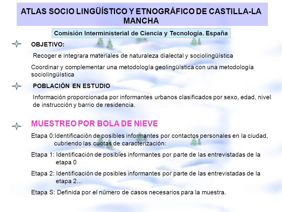 ATLAS SOCIO LINGÜÍSTICO Y ETNOGRÁFICO DE CASTILLA-LA MANCHA Comisión Interministerial de Ciencia y Tecnología. España OBJETIVO: Recoger e integrara ma