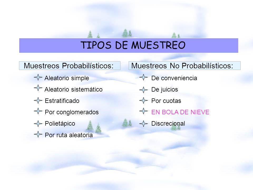TIPOS DE MUESTREO Muestreos Probabilísticos: Muestreos No Probabilísticos: Aleatorio simple De conveniencia Aleatorio sistemático De juicios Estratifi