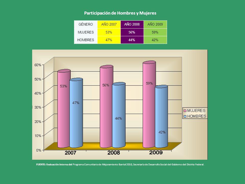 FUENTE: Evaluación Interna del Programa Comunitario de Mejoramiento Barrial 2010, Secretaría de Desarrollo Social del Gobierno del Distrito Federal.