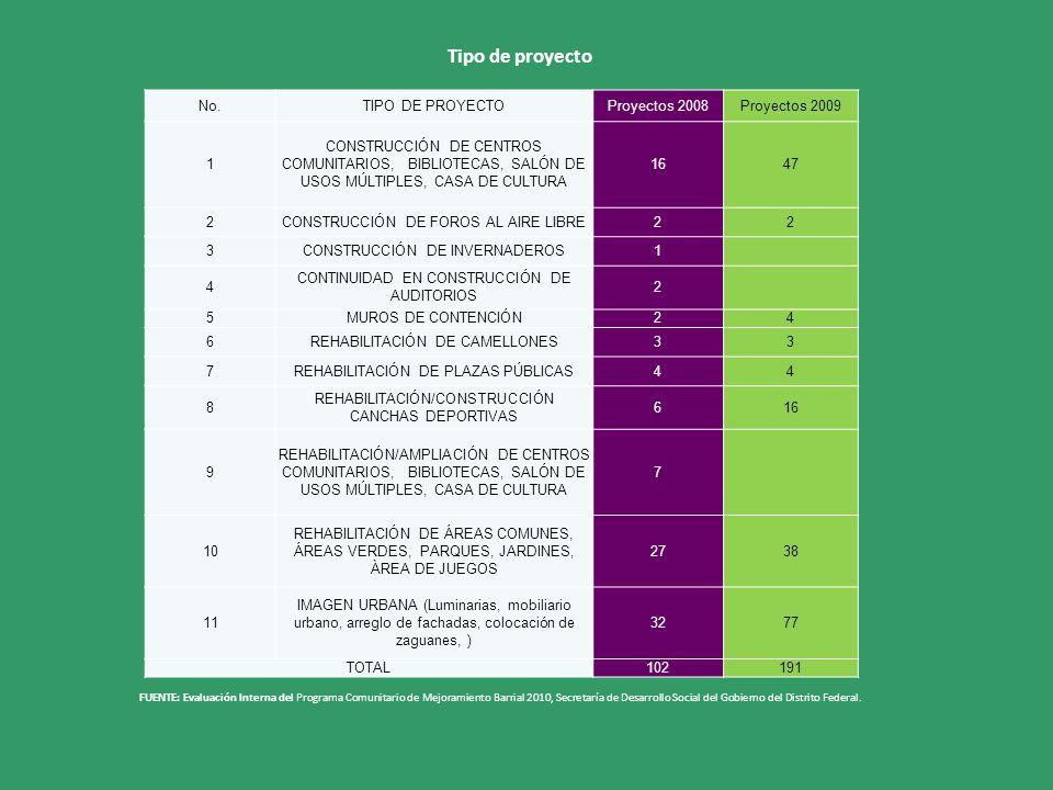 FUENTE: Evaluación Interna del Programa Comunitario de Mejoramiento Barrial 2010, Secretaría de Desarrollo Social del Gobierno del Distrito Federal. T