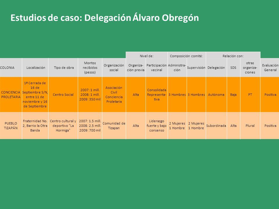 Estudios de caso: Delegación Álvaro Obregón Nivel de:Composición comité:Relación con: COLONIA Localización Tipo de obra Montos recibidos (pesos) Organ
