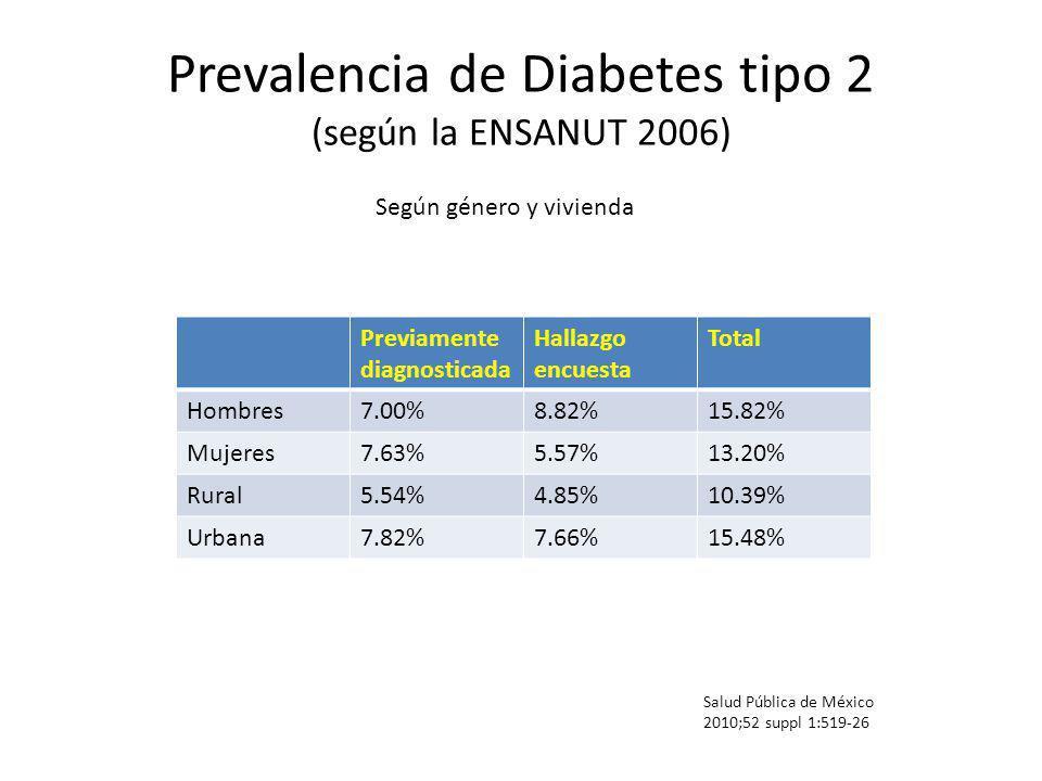 Prevalencia de Diabetes tipo 2 (según la ENSANUT 2006) Salud Pública de México 2010;52 suppl 1:519-26 Según género y vivienda Previamente diagnosticad