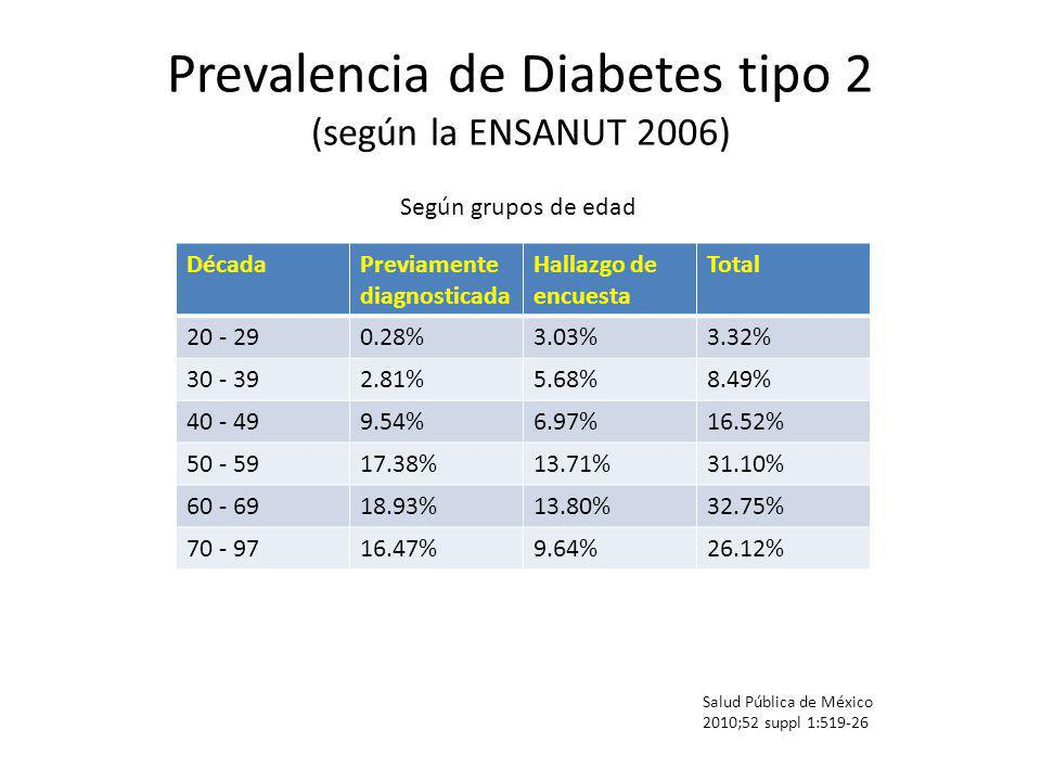 Prevalencia de Diabetes tipo 2 (según la ENSANUT 2006) Salud Pública de México 2010;52 suppl 1:519-26 Según grupos de edad DécadaPreviamente diagnosti