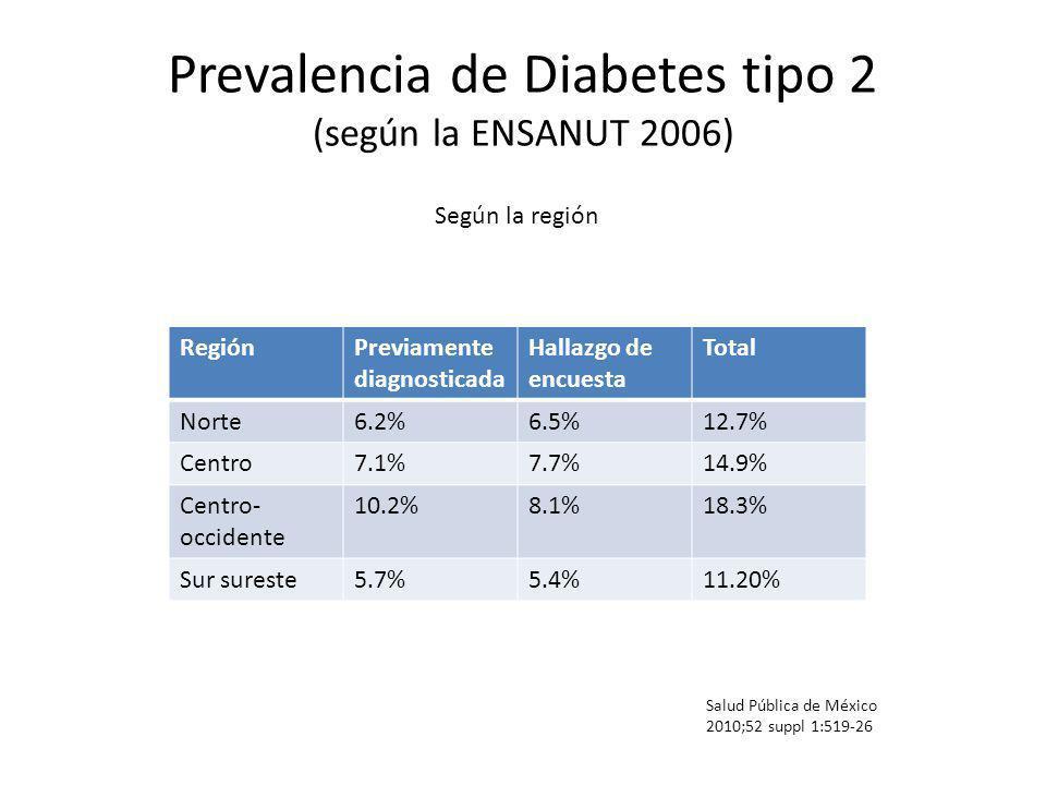 Prevalencia de Diabetes tipo 2 (según la ENSANUT 2006) Salud Pública de México 2010;52 suppl 1:519-26 Según la región RegiónPreviamente diagnosticada