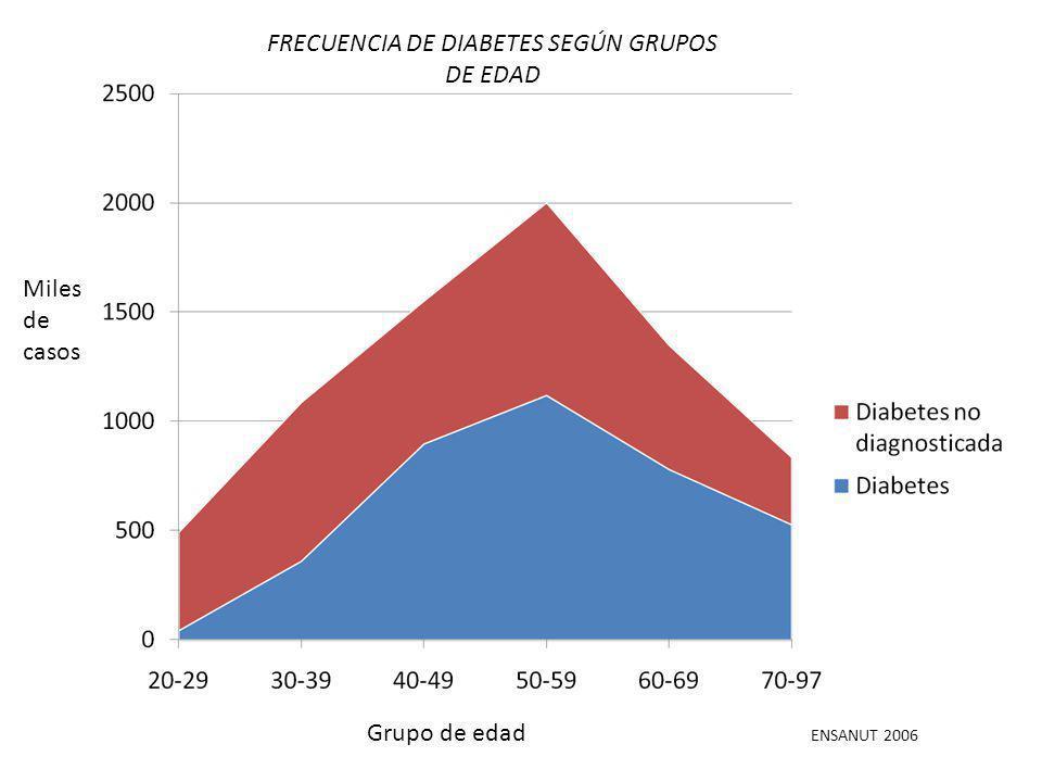 Grupo de edad Miles de casos ENSANUT 2006 FRECUENCIA DE DIABETES SEGÚN GRUPOS DE EDAD