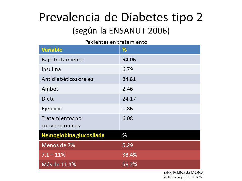 Prevalencia de Diabetes tipo 2 (según la ENSANUT 2006) Salud Pública de México 2010;52 suppl 1:519-26 Pacientes en tratamiento Variable% Bajo tratamie