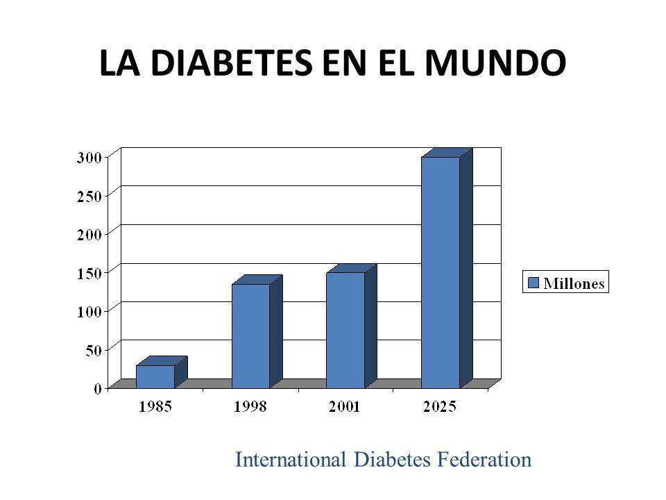Factor de incremento en el número de diabéticos entre 2000 y 2030