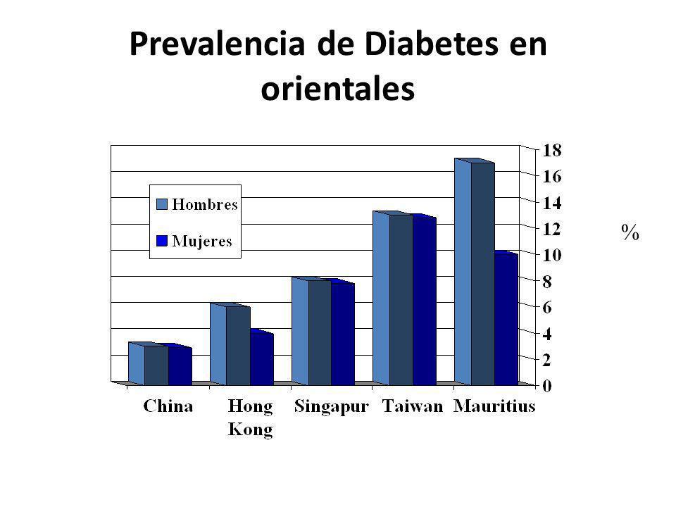 Prevalencia de Diabetes en orientales %