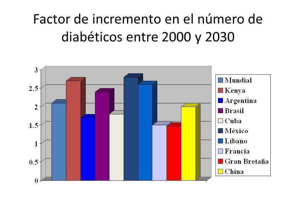 Peso al nacer y DM de adulto Incidencia de diabetes P < 0.005 Ann Intern Med 2000;133:176-82 Peso al nacer (g)