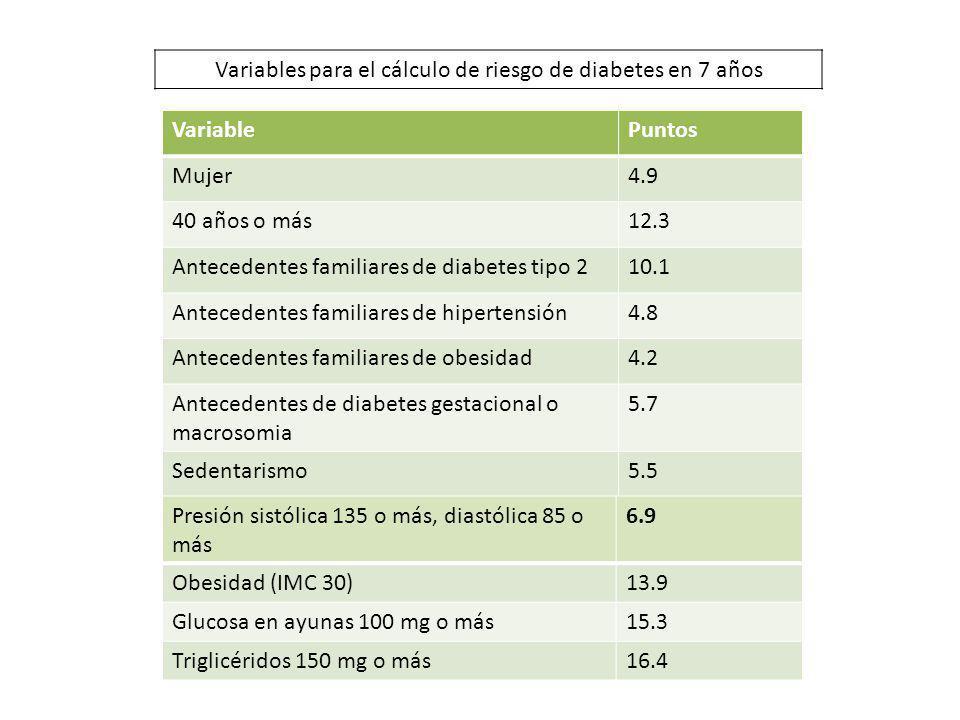 VariablePuntos Mujer4.9 40 años o más12.3 Antecedentes familiares de diabetes tipo 210.1 Antecedentes familiares de hipertensión4.8 Antecedentes famil