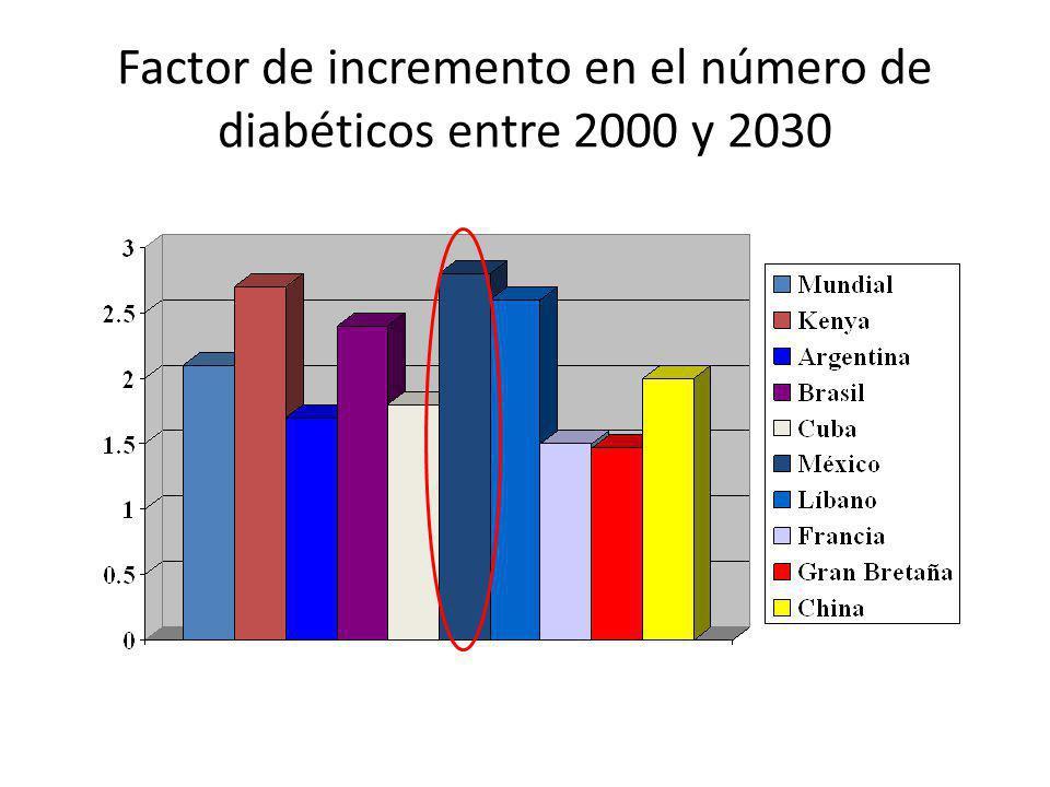 Tendencias en la incidencia (Diabetes 2) Edad Incidencia actual tendencia