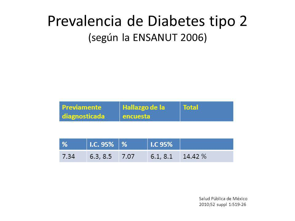 Prevalencia de Diabetes tipo 2 (según la ENSANUT 2006) Salud Pública de México 2010;52 suppl 1:519-26 Según género y vivienda Previamente diagnosticada Hallazgo encuesta Total Hombres7.00%8.82%15.82% Mujeres7.63%5.57%13.20% Rural5.54%4.85%10.39% Urbana7.82%7.66%15.48%