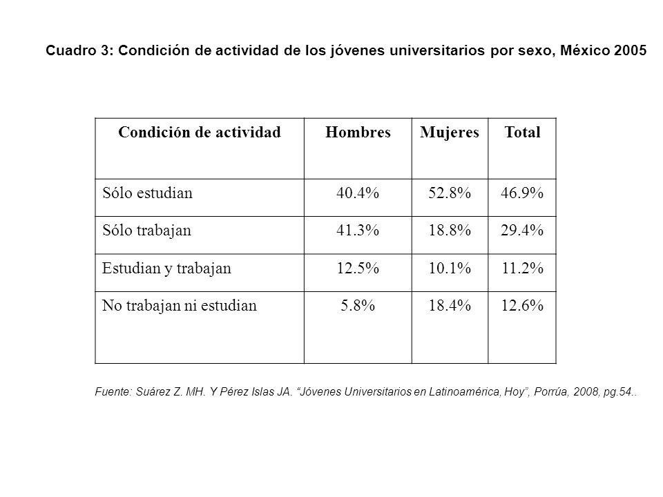 Cuadro 3: Condición de actividad de los jóvenes universitarios por sexo, México 2005 Condición de actividadHombresMujeresTotal Sólo estudian40.4%52.8%