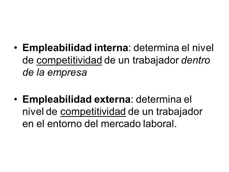 Empleabilidad interna: determina el nivel de competitividad de un trabajador dentro de la empresa Empleabilidad externa: determina el nivel de competitividad de un trabajador en el entorno del mercado laboral.