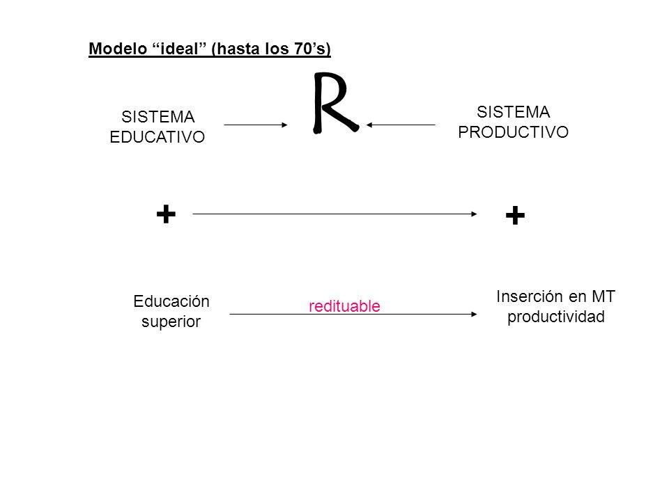 Cuadro 3: Condición de actividad de los jóvenes universitarios por sexo, México 2005 Condición de actividadHombresMujeresTotal Sólo estudian40.4%52.8%46.9% Sólo trabajan41.3%18.8%29.4% Estudian y trabajan12.5%10.1%11.2% No trabajan ni estudian5.8%18.4%12.6% Fuente: Suárez Z.