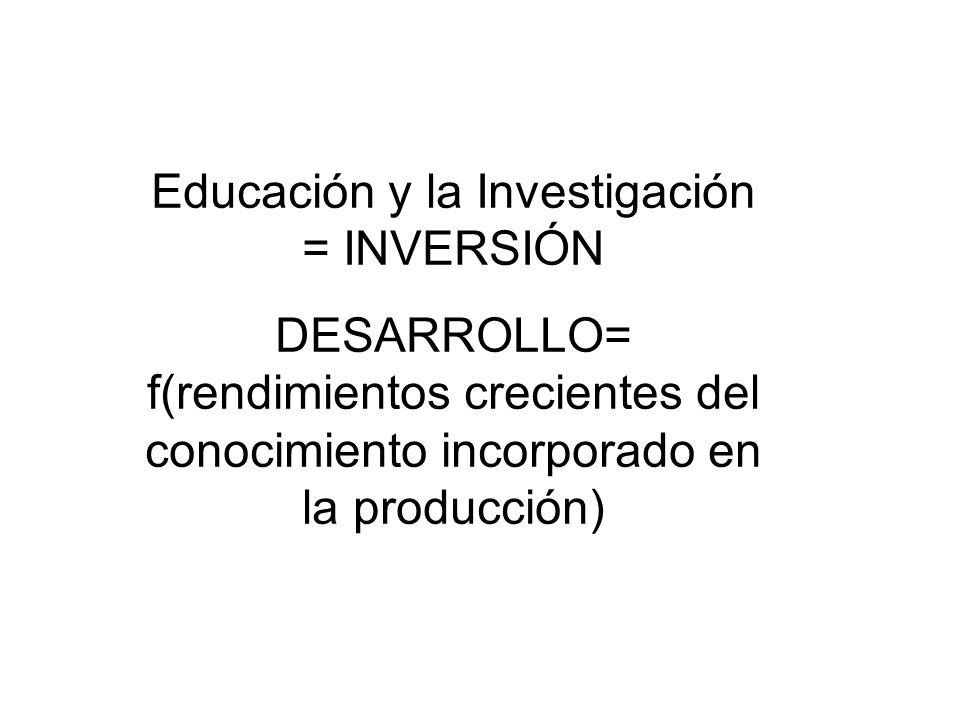 Educación y la Investigación = INVERSIÓN DESARROLLO= f(rendimientos crecientes del conocimiento incorporado en la producción)