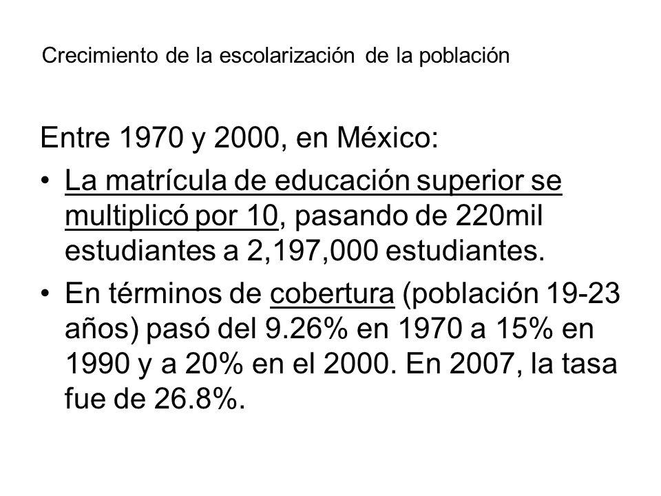 Entre 1970 y 2000, en México: La matrícula de educación superior se multiplicó por 10, pasando de 220mil estudiantes a 2,197,000 estudiantes. En térmi
