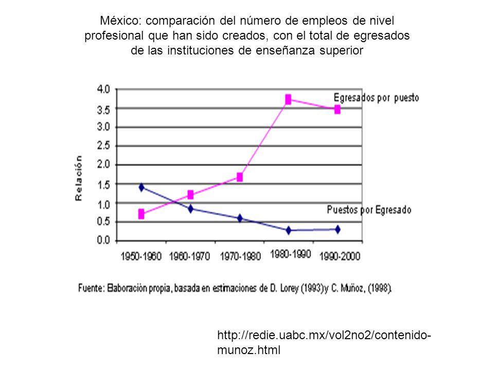 México: comparación del número de empleos de nivel profesional que han sido creados, con el total de egresados de las instituciones de enseñanza super