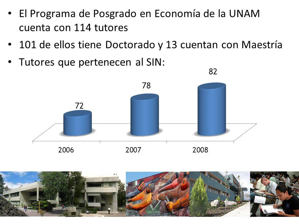 El Programa de Posgrado en Economía de la UNAM cuenta con 114 tutores 101 de ellos tiene Doctorado y 13 cuentan con Maestría Tutores que pertenecen al