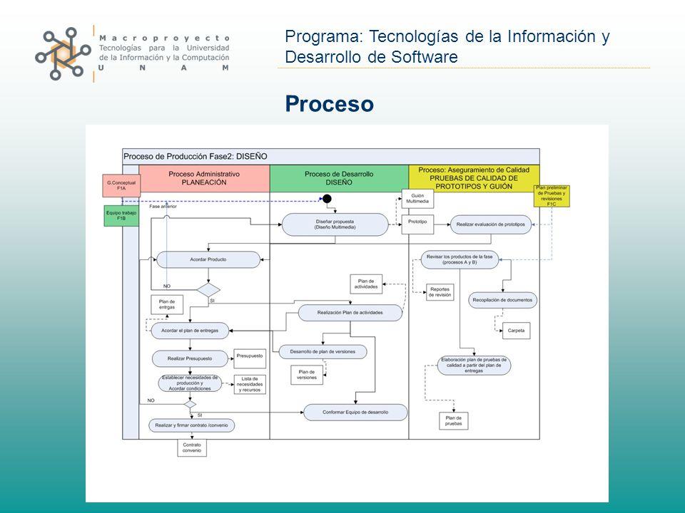 Programa: Tecnologías de la Información y Desarrollo de Software Proceso