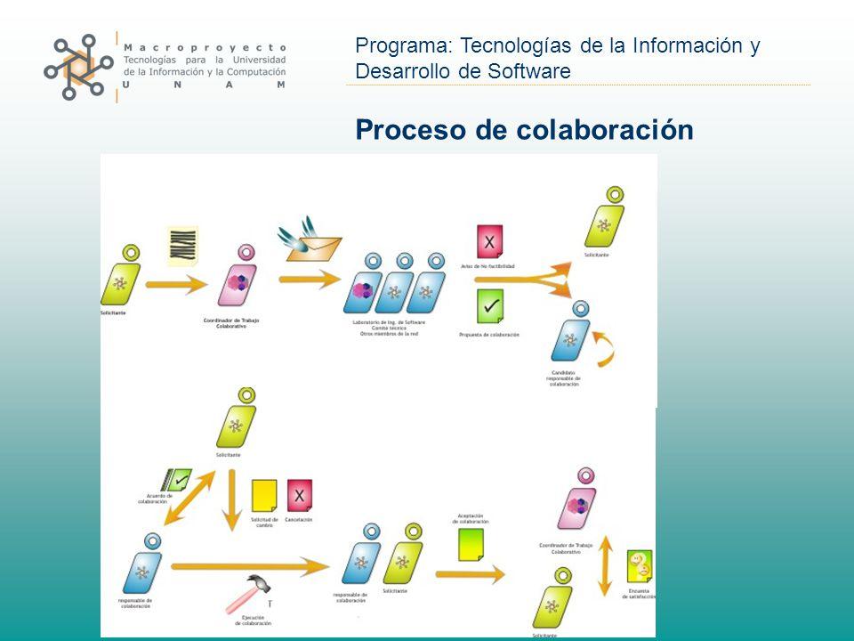 Programa: Tecnologías de la Información y Desarrollo de Software Proceso de colaboración