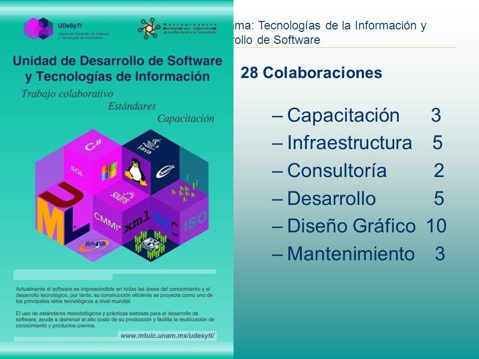 Programa: Tecnologías de la Información y Desarrollo de Software 28 Colaboraciones –Capacitación 3 –Infraestructura 5 –Consultoría 2 –Desarrollo 5 –Diseño Gráfico 10 –Mantenimiento 3