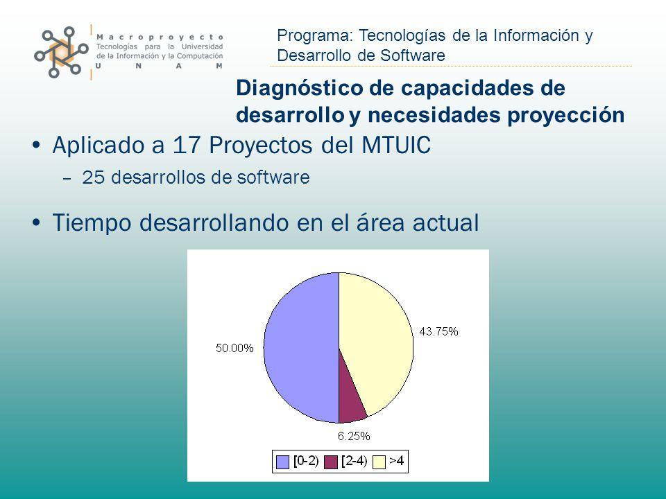 Programa: Tecnologías de la Información y Desarrollo de Software Diagnóstico de capacidades de desarrollo y necesidades proyección Aplicado a 17 Proyectos del MTUIC –25 desarrollos de software Tiempo desarrollando en el área actual