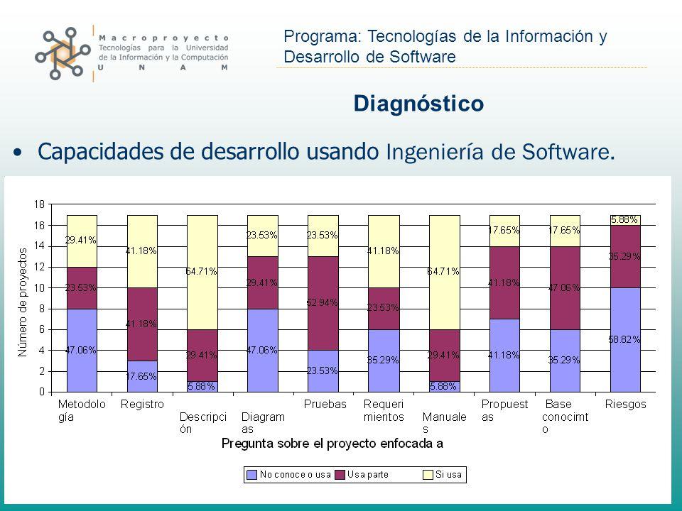 Programa: Tecnologías de la Información y Desarrollo de Software Capacidades de desarrollo usando Ingeniería de Software.