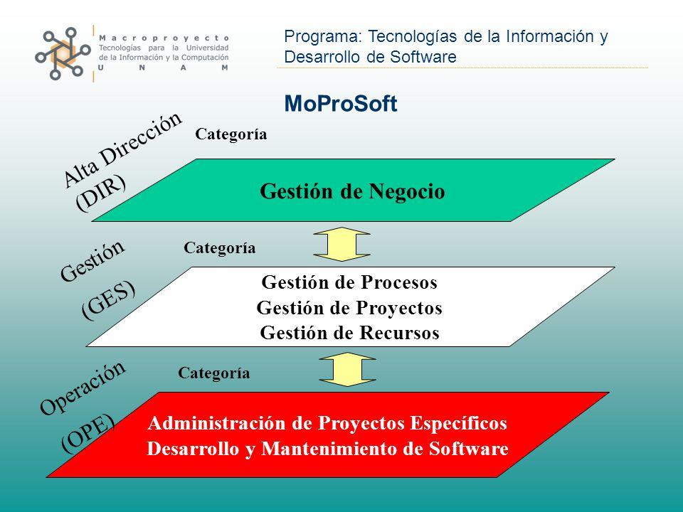 Programa: Tecnologías de la Información y Desarrollo de Software MoProSoft Gestión de Negocio Gestión de Procesos Gestión de Proyectos Gestión de Recursos Administración de Proyectos Específicos Desarrollo y Mantenimiento de Software Alta Dirección (DIR) Gestión (GES) Operación (OPE) Categoría