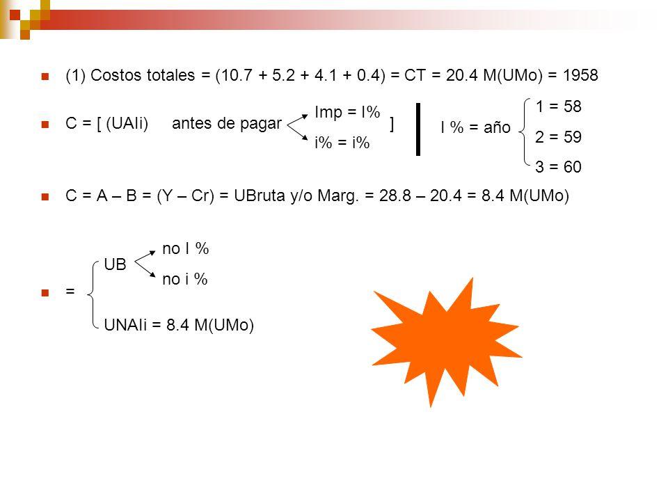 (1) Costos totales = (10.7 + 5.2 + 4.1 + 0.4) = CT = 20.4 M(UMo) = 1958 C = [ (UAIi) antes de pagar ] C = A – B = (Y – Cr) = UBruta y/o Marg. = 28.8 –