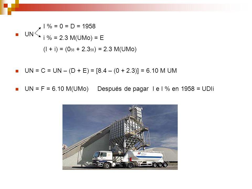 UN UN = C = UN – (D + E) = [8.4 – (0 + 2.3)] = 6.10 M UM UN = F = 6.10 M(UMo) Después de pagar I e I % en 1958 = UDIi I % = 0 = D = 1958 i % = 2.3 M(U