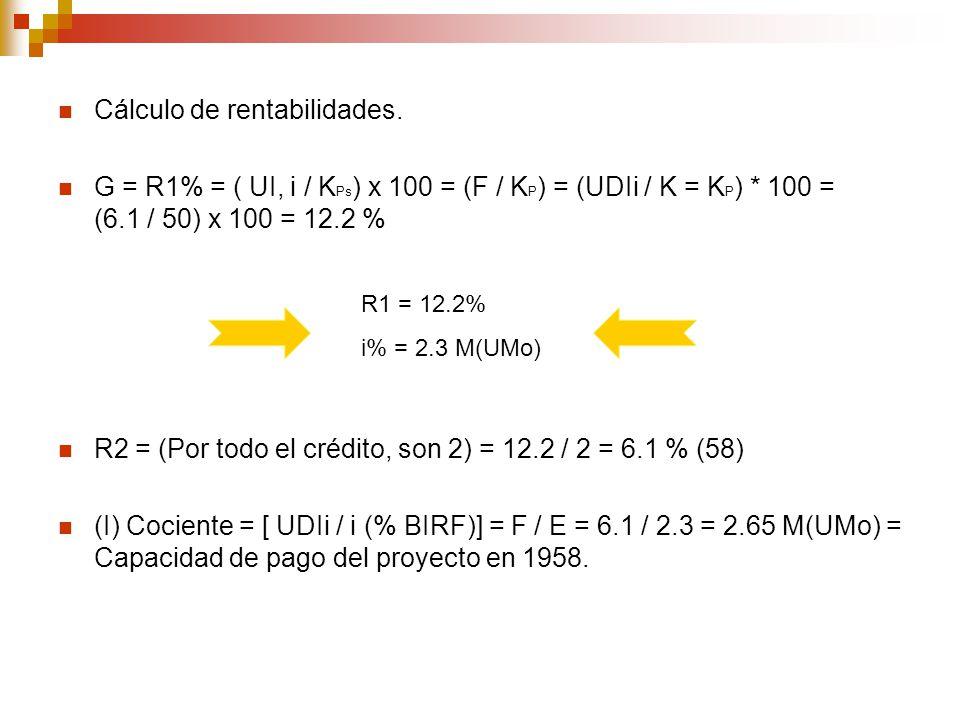 Cálculo de rentabilidades. G = R1% = ( UI, i / K Ps ) x 100 = (F / K P ) = (UDIi / K = K P ) * 100 = (6.1 / 50) x 100 = 12.2 % R2 = (Por todo el crédi