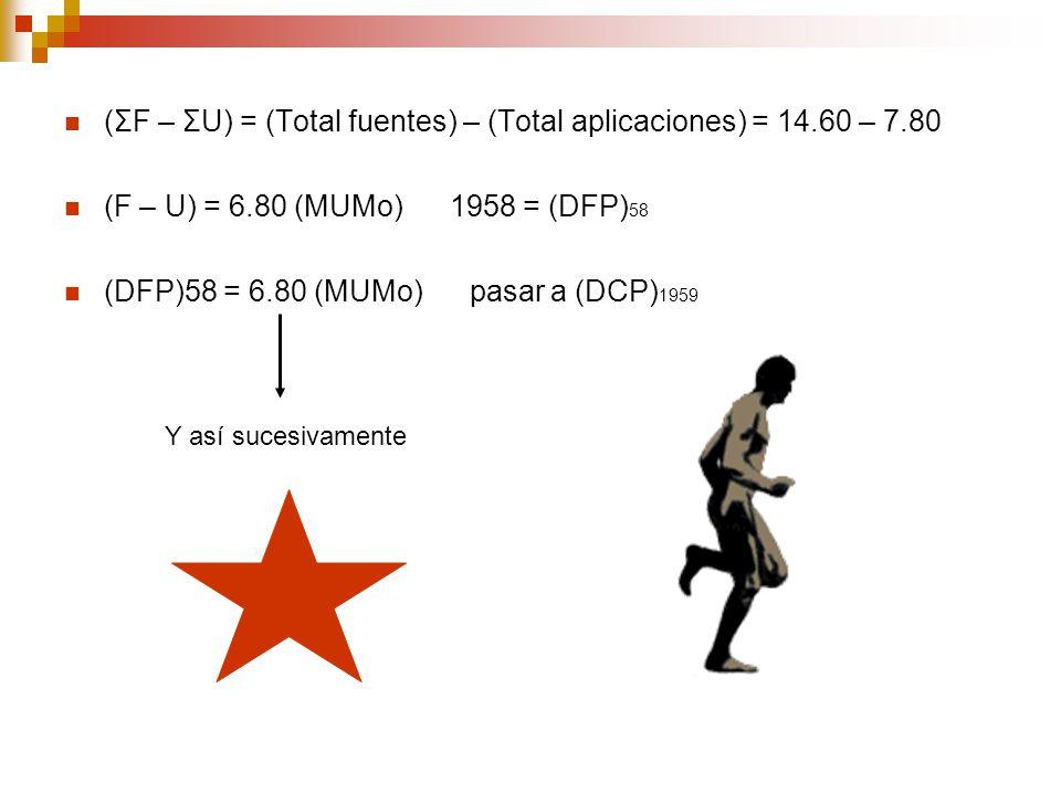 (ΣF – ΣU) = (Total fuentes) – (Total aplicaciones) = 14.60 – 7.80 (F – U) = 6.80 (MUMo) 1958 = (DFP) 58 (DFP)58 = 6.80 (MUMo) pasar a (DCP) 1959 Y así