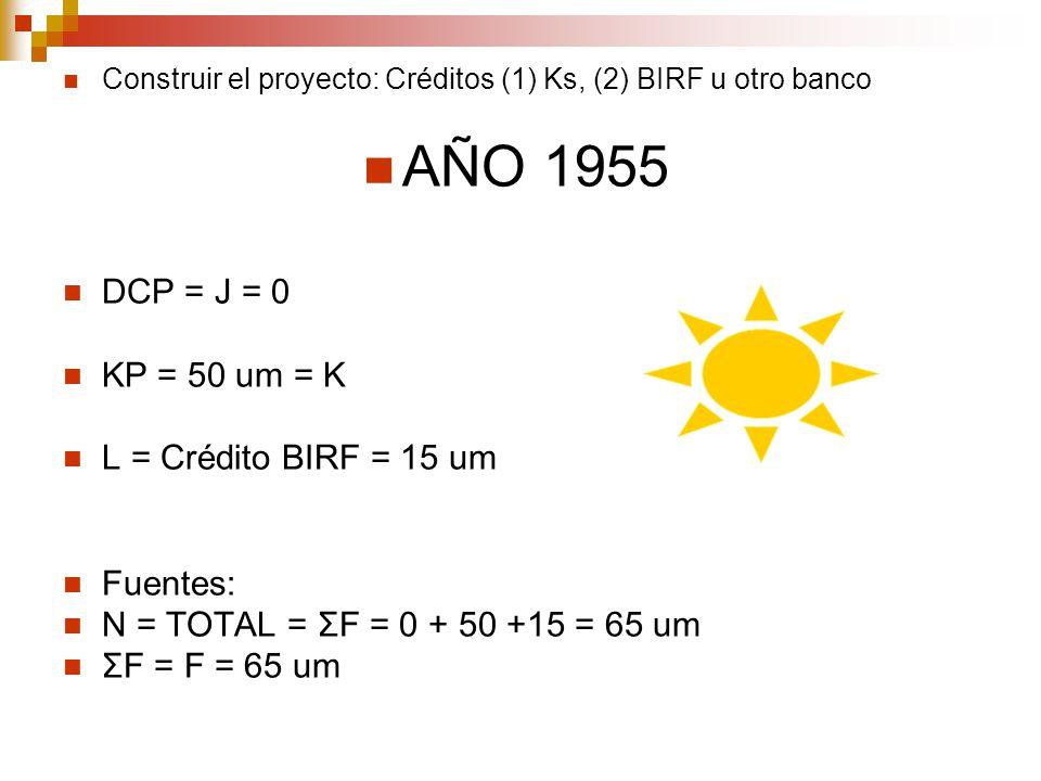 Construir el proyecto: Créditos (1) Ks, (2) BIRF u otro banco AÑO 1955 DCP = J = 0 KP = 50 um = K L = Crédito BIRF = 15 um Fuentes: N = TOTAL = ΣF = 0