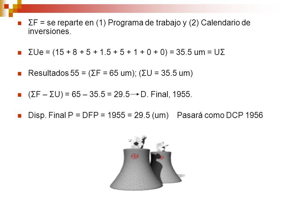 ΣF = se reparte en (1) Programa de trabajo y (2) Calendario de inversiones. ΣUe = (15 + 8 + 5 + 1.5 + 5 + 1 + 0 + 0) = 35.5 um = UΣ Resultados 55 = (Σ