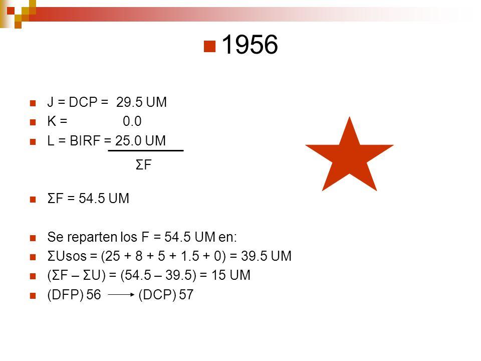 1956 J = DCP = 29.5 UM K = 0.0 L = BIRF = 25.0 UM ΣF = 54.5 UM Se reparten los F = 54.5 UM en: ΣUsos = (25 + 8 + 5 + 1.5 + 0) = 39.5 UM (ΣF – ΣU) = (5