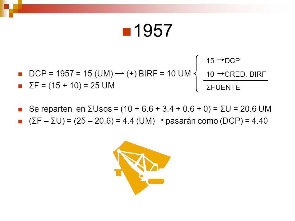 1957 DCP = 1957 = 15 (UM) (+) BIRF = 10 UM ΣF = (15 + 10) = 25 UM Se reparten en ΣUsos = (10 + 6.6 + 3.4 + 0.6 + 0) = ΣU = 20.6 UM (ΣF – ΣU) = (25 – 2
