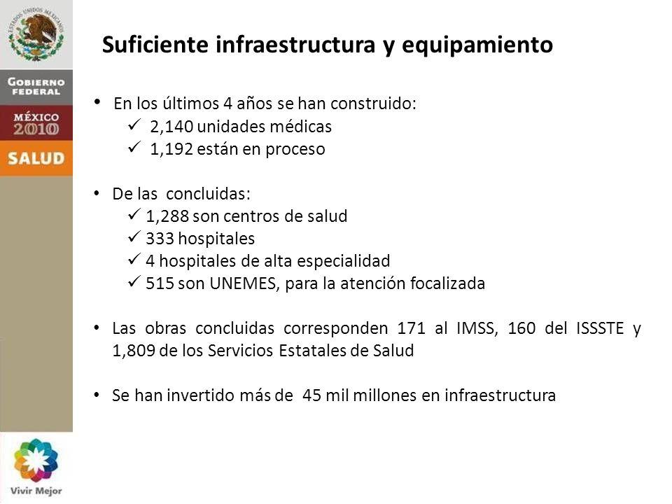 En los últimos 4 años se han construido: 2,140 unidades médicas 1,192 están en proceso De las concluidas: 1,288 son centros de salud 333 hospitales 4 hospitales de alta especialidad 515 son UNEMES, para la atención focalizada Las obras concluidas corresponden 171 al IMSS, 160 del ISSSTE y 1,809 de los Servicios Estatales de Salud Se han invertido más de 45 mil millones en infraestructura Suficiente infraestructura y equipamiento