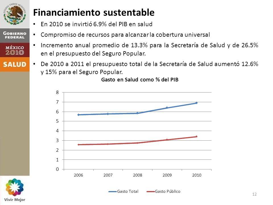 Financing En 2010 se invirtió 6.9% del PIB en salud Compromiso de recursos para alcanzar la cobertura universal Incremento anual promedio de 13.3% para la Secretaría de Salud y de 26.5% en el presupuesto del Seguro Popular.