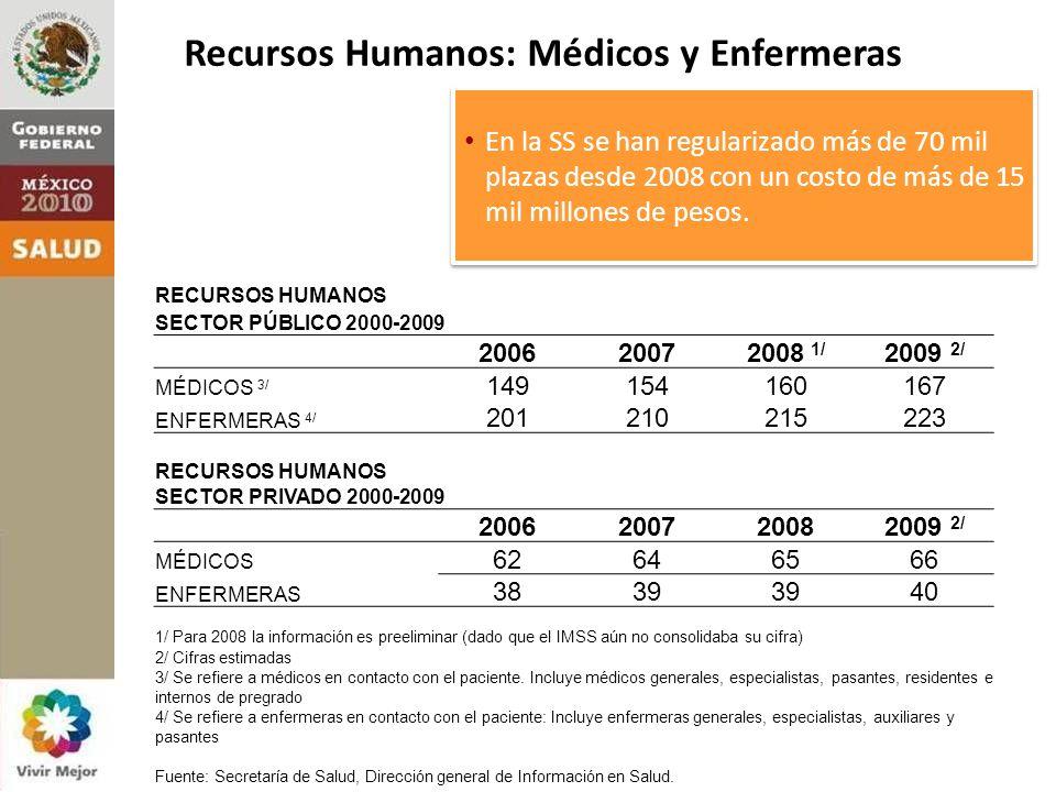 Recursos Humanos: Médicos y Enfermeras En la SS se han regularizado más de 70 mil plazas desde 2008 con un costo de más de 15 mil millones de pesos.